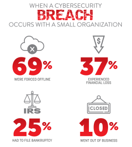 when a cybersecurity breach occurs with a small organization